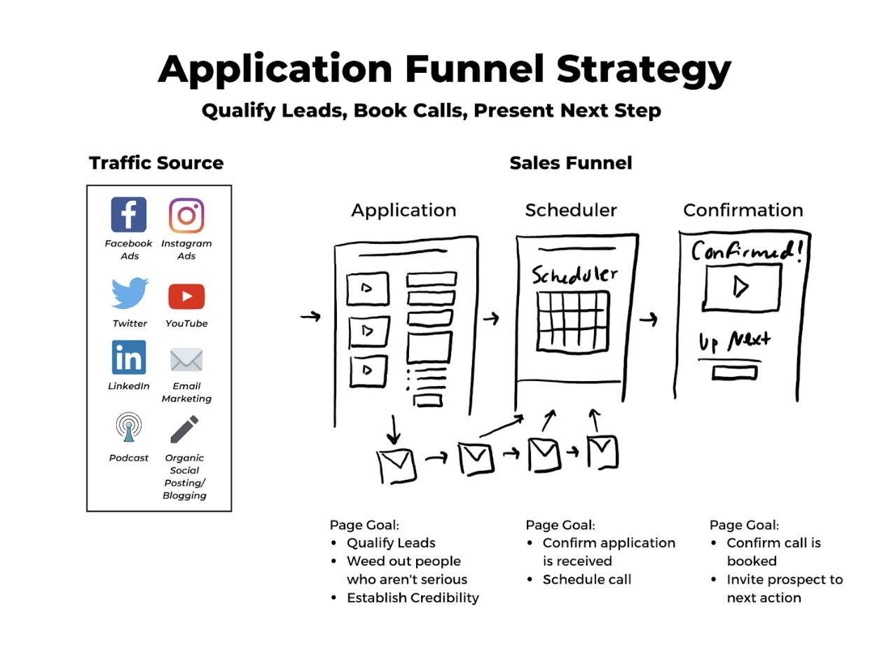 """Coaching application strategy"""